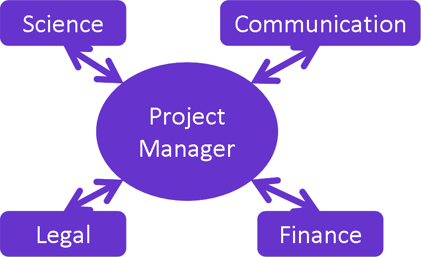 science project management